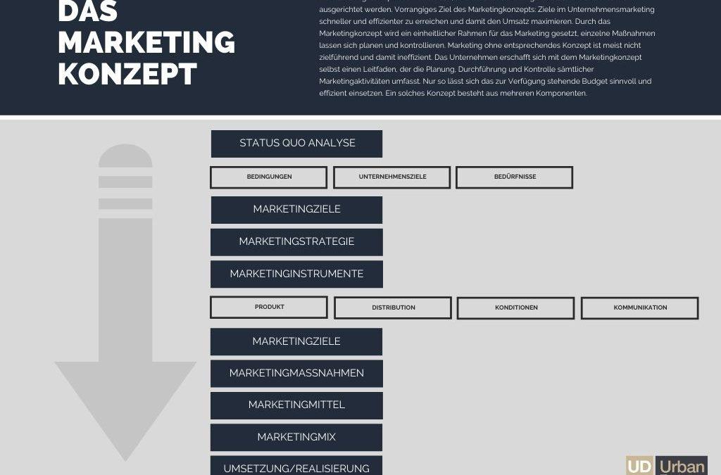 Marketingkonzept erstellen – wie kann man eine eigene Marke erstellen?